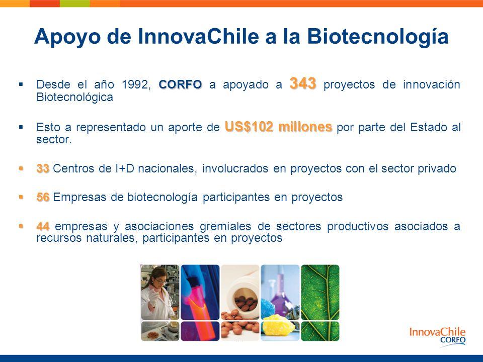Apoyo de InnovaChile a la Biotecnología