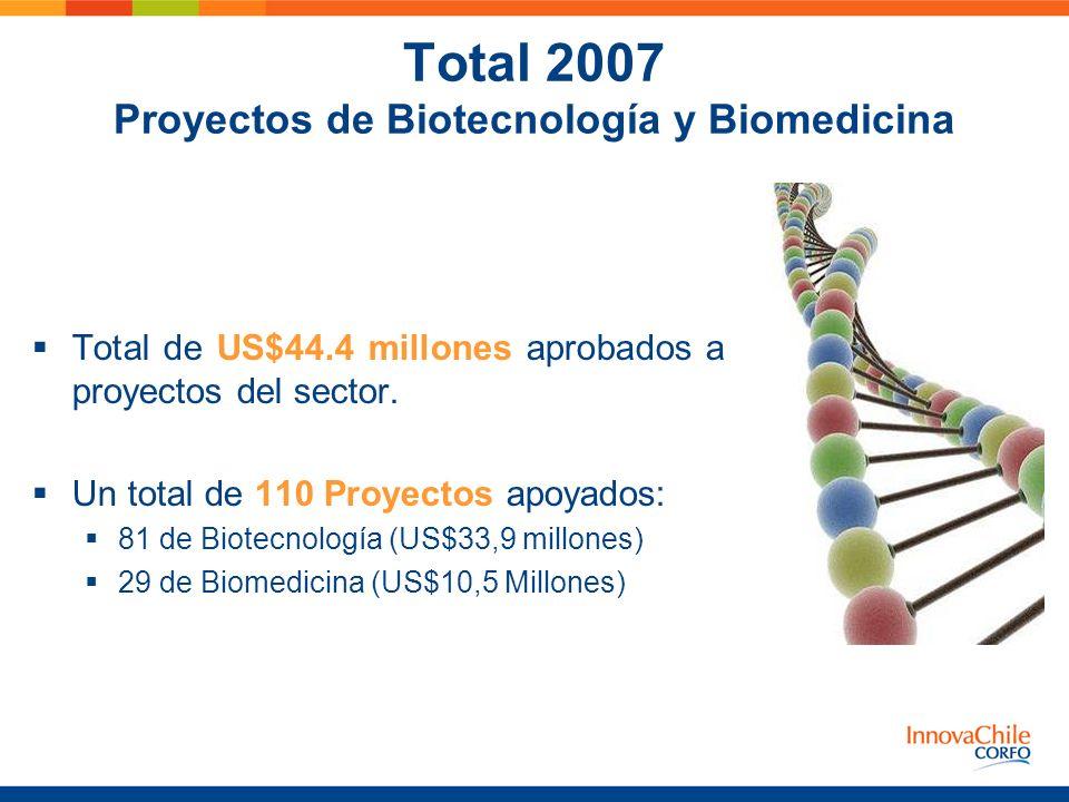 Total 2007 Proyectos de Biotecnología y Biomedicina
