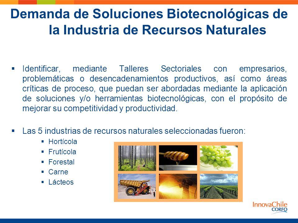 Demanda de Soluciones Biotecnológicas de la Industria de Recursos Naturales