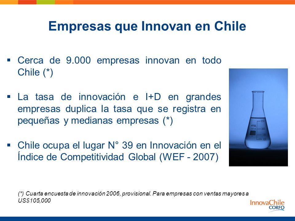 Empresas que Innovan en Chile