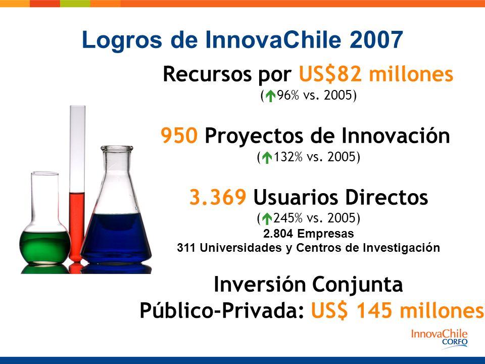 Logros de InnovaChile 2007 Recursos por US$82 millones