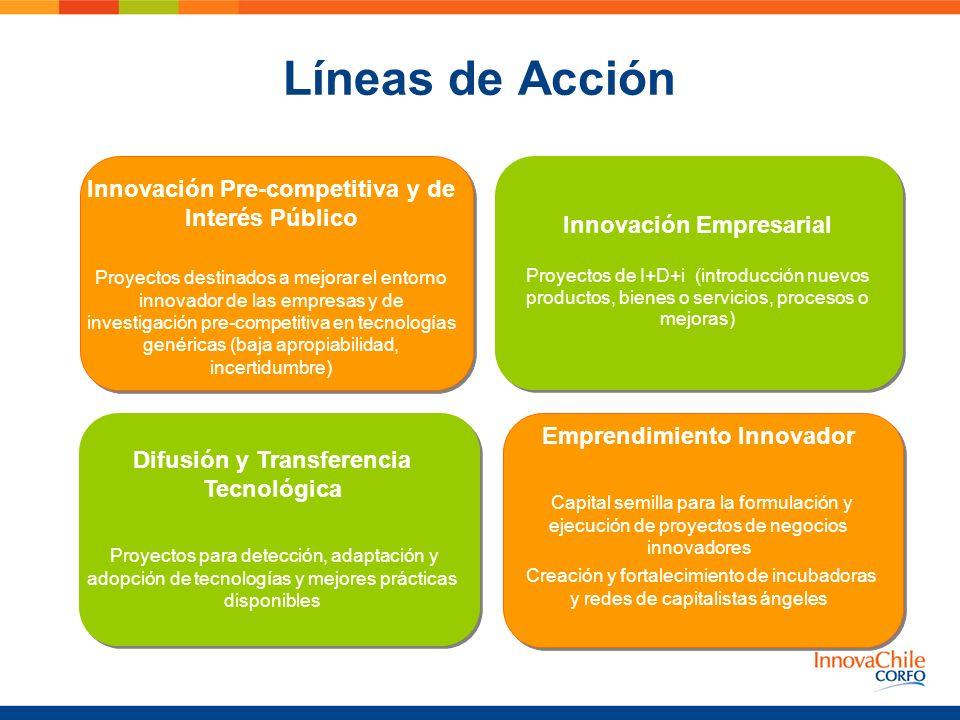 Innovación Pre-competitiva y de Interés Público Innovación Empresarial