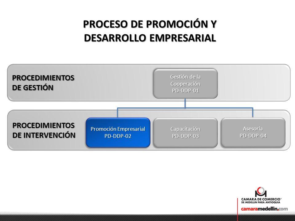 PROCESO DE PROMOCIÓN Y DESARROLLO EMPRESARIAL