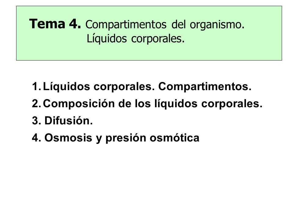 Tema 4. Compartimentos del organismo. Líquidos corporales.