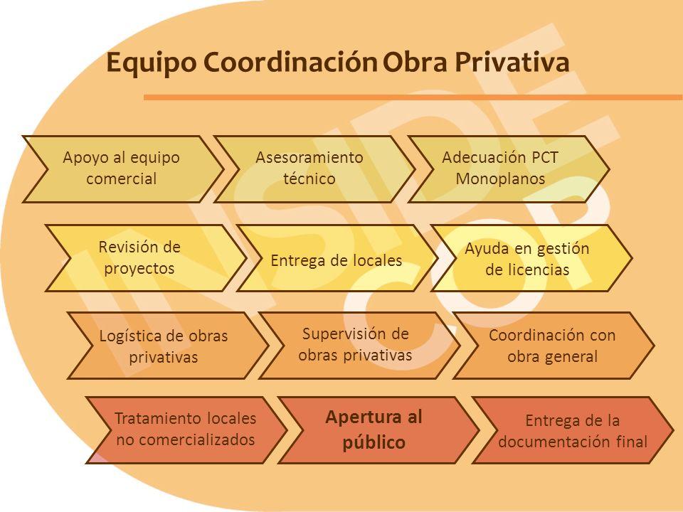 Equipo Coordinación Obra Privativa