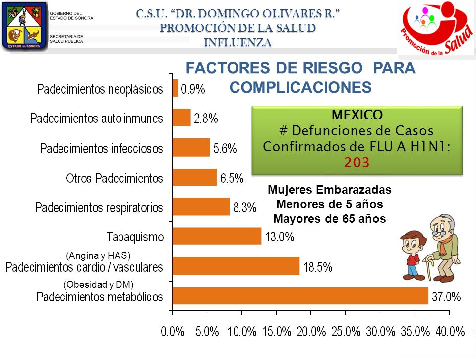 FACTORES DE RIESGO PARA COMPLICACIONES
