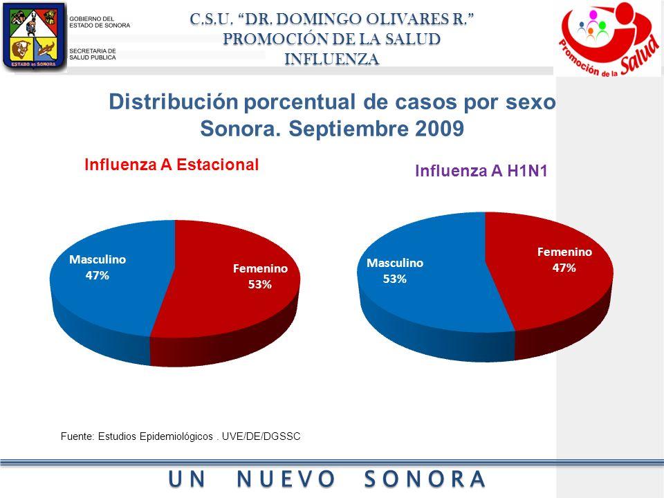 Distribución porcentual de casos por sexo