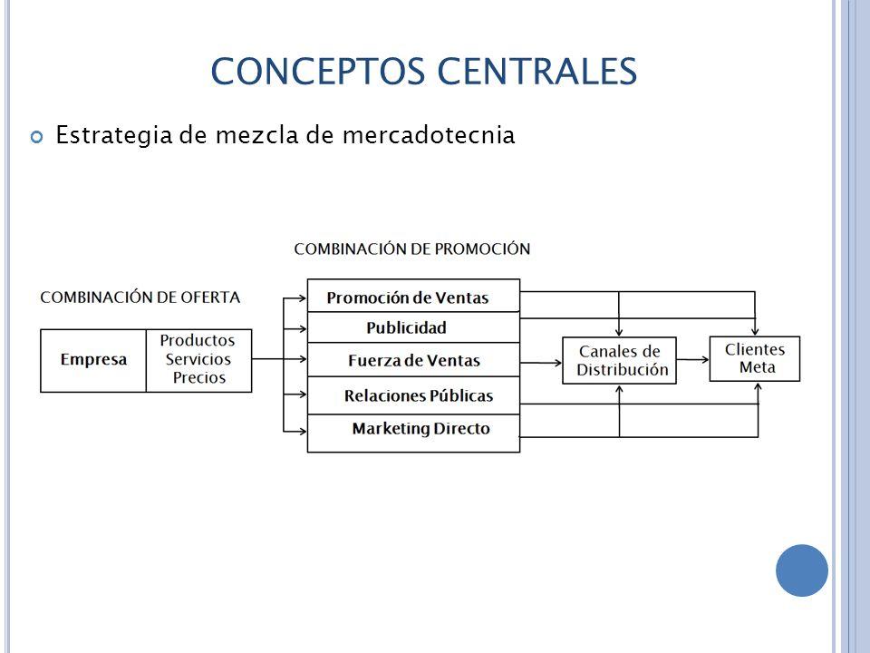 CONCEPTOS CENTRALES Estrategia de mezcla de mercadotecnia