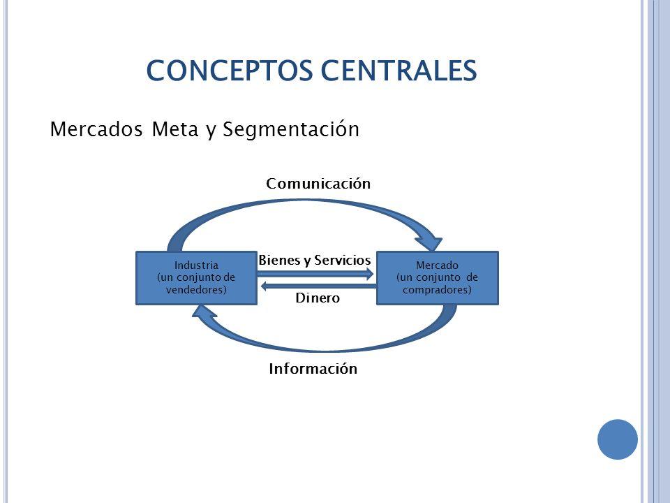 CONCEPTOS CENTRALES Mercados Meta y Segmentación Comunicación