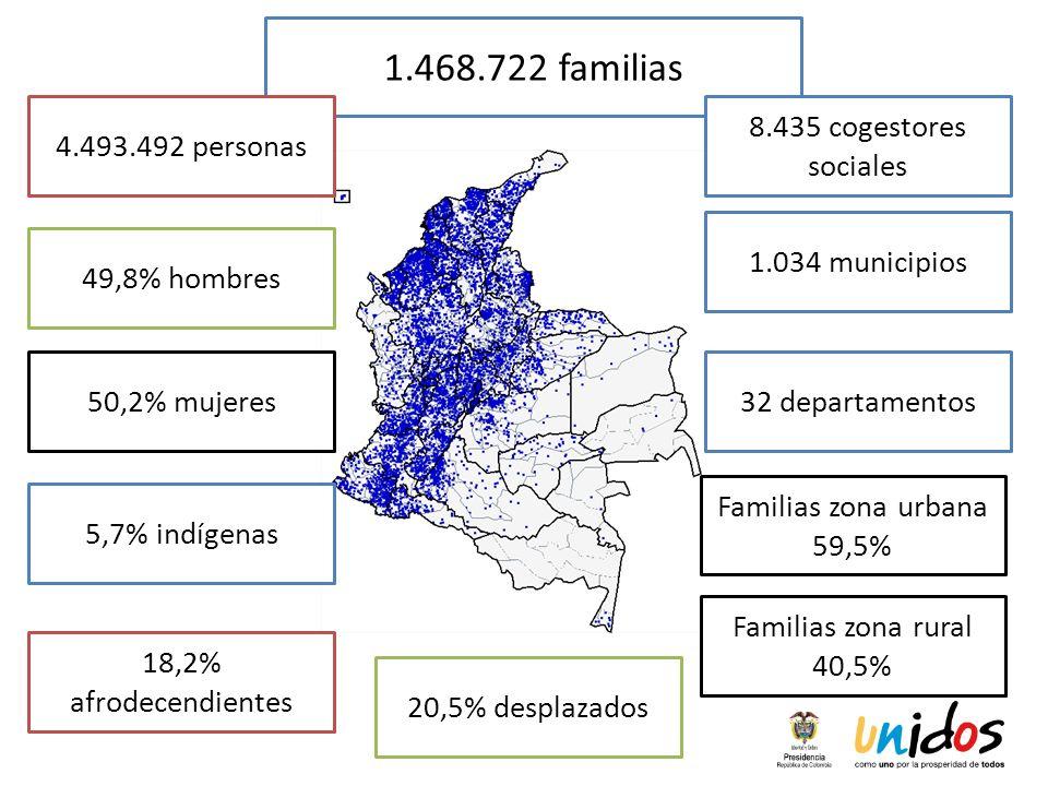 1.468.722 familias 4.493.492 personas 8.435 cogestores sociales