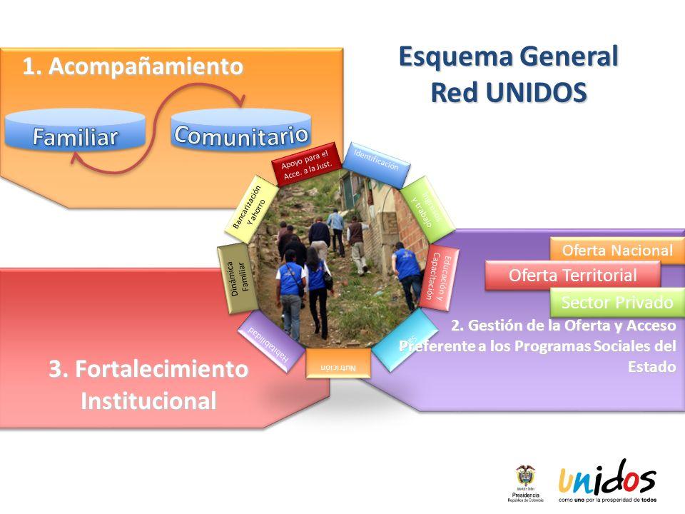 Esquema General Red UNIDOS 3. Fortalecimiento Institucional