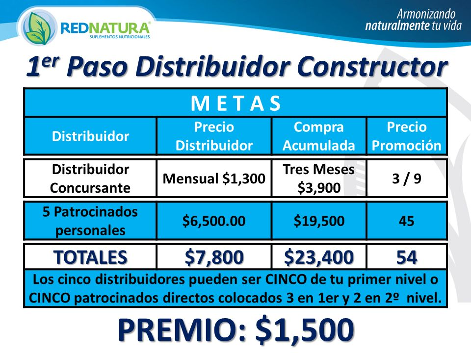 PREMIO: $1,500 1er Paso Distribuidor Constructor M E T A S TOTALES