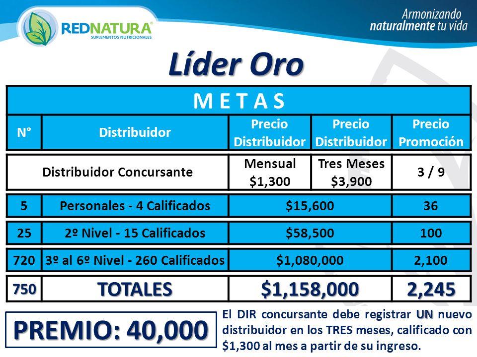 Líder Oro PREMIO: 40,000 M E T A S TOTALES $1,158,000 2,245 750 N°