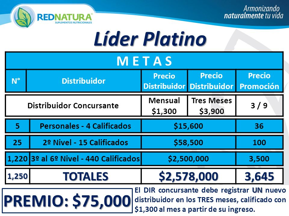 Líder Platino PREMIO: $75,000 M E T A S TOTALES $2,578,000 3,645 N°