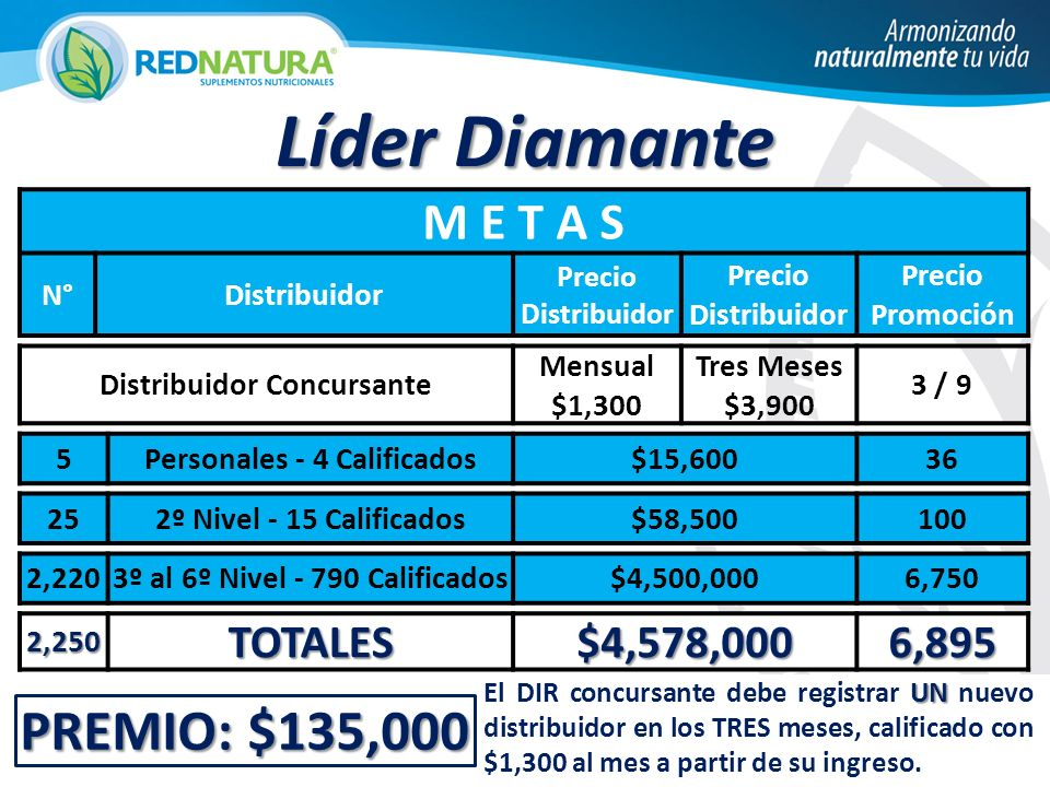 Líder Diamante PREMIO: $135,000 M E T A S TOTALES $4,578,000 6,895 N°