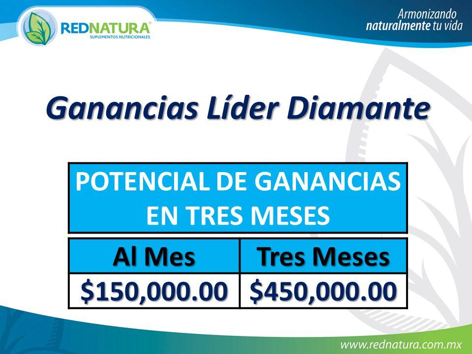 Ganancias Líder Diamante POTENCIAL DE GANANCIAS EN TRES MESES