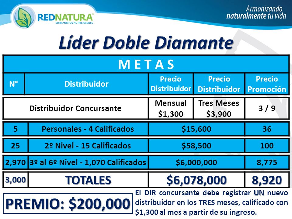 Líder Doble Diamante PREMIO: $200,000 M E T A S TOTALES $6,078,000