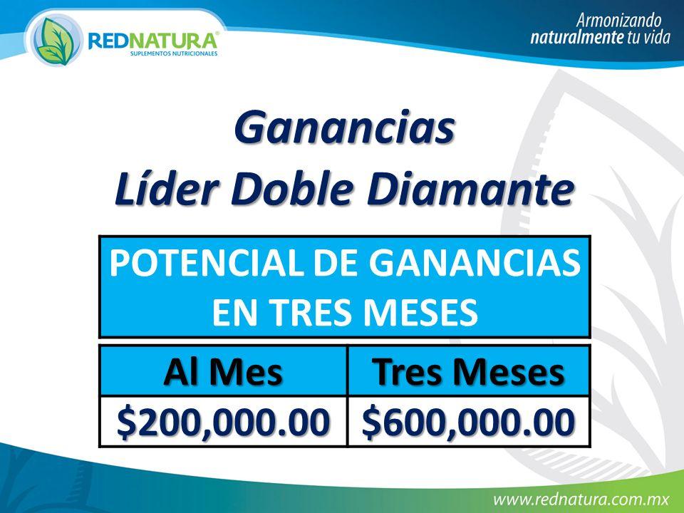 POTENCIAL DE GANANCIAS EN TRES MESES