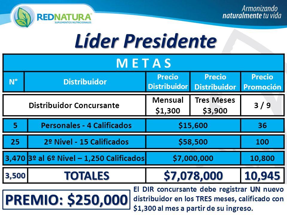 Líder Presidente PREMIO: $250,000 M E T A S TOTALES $7,078,000 10,945