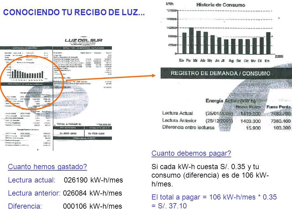 CONOCIENDO TU RECIBO DE LUZ...