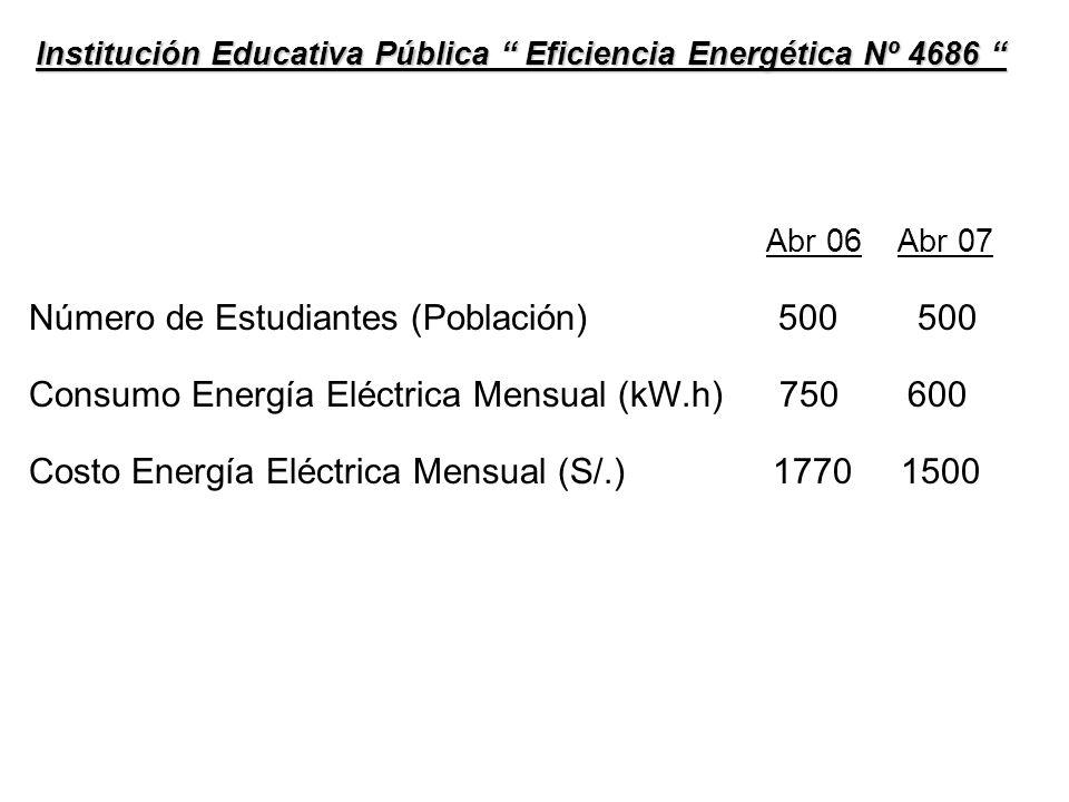 Institución Educativa Pública Eficiencia Energética Nº 4686