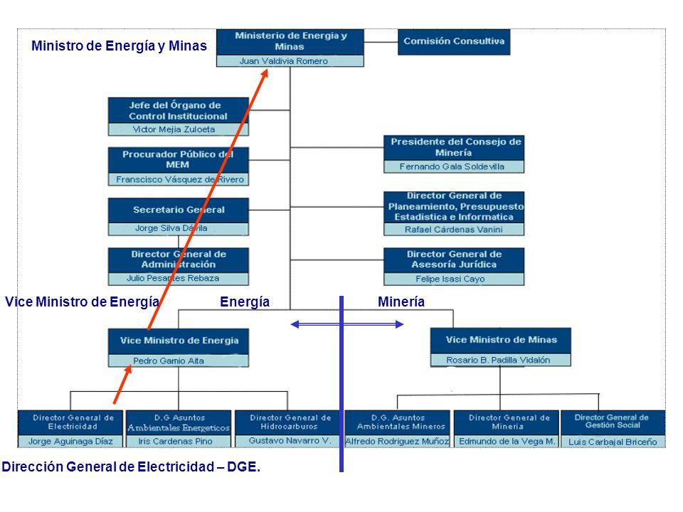 Ministro de Energía y Minas Vice Ministro de Energía