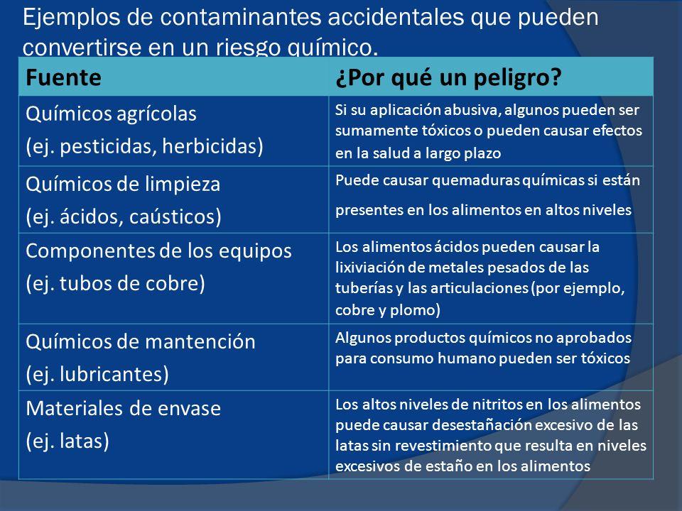Enfermedades transmitidas por alimentos eta ppt descargar - Fuentes de contaminacion de los alimentos ...