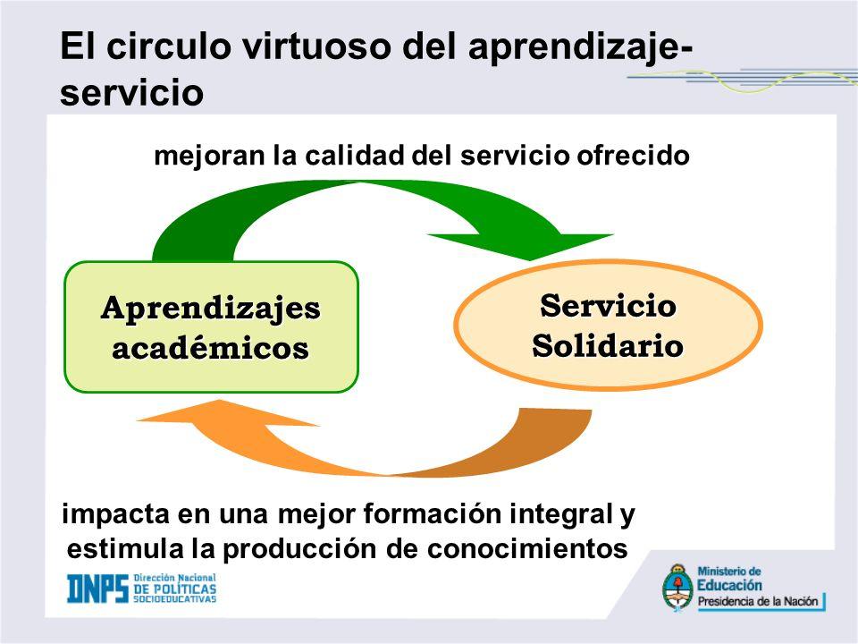 mejoran la calidad del servicio ofrecido Aprendizajes académicos