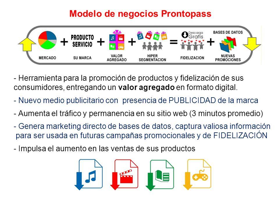 Modelo de negocios Prontopass