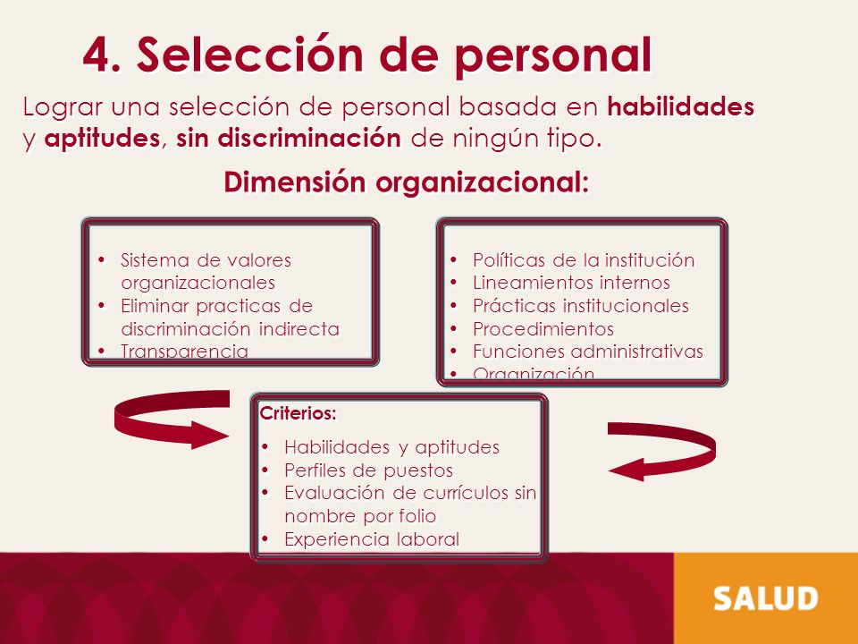 4. Selección de personal Dimensión organizacional: