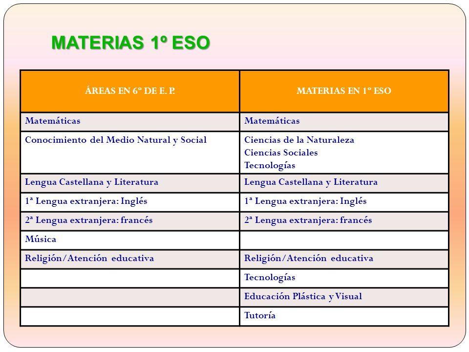 MATERIAS 1º ESO ÁREAS EN 6º DE E. P. MATERIAS EN 1º ESO Matemáticas