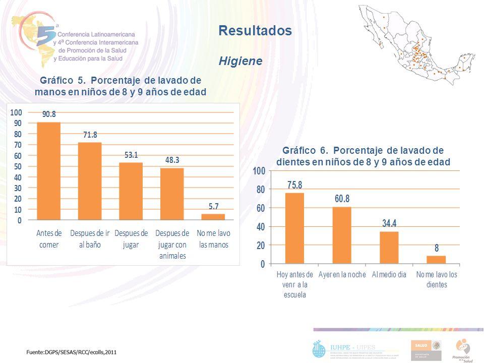 Resultados Higiene. Gráfico 5. Porcentaje de lavado de manos en niños de 8 y 9 años de edad.