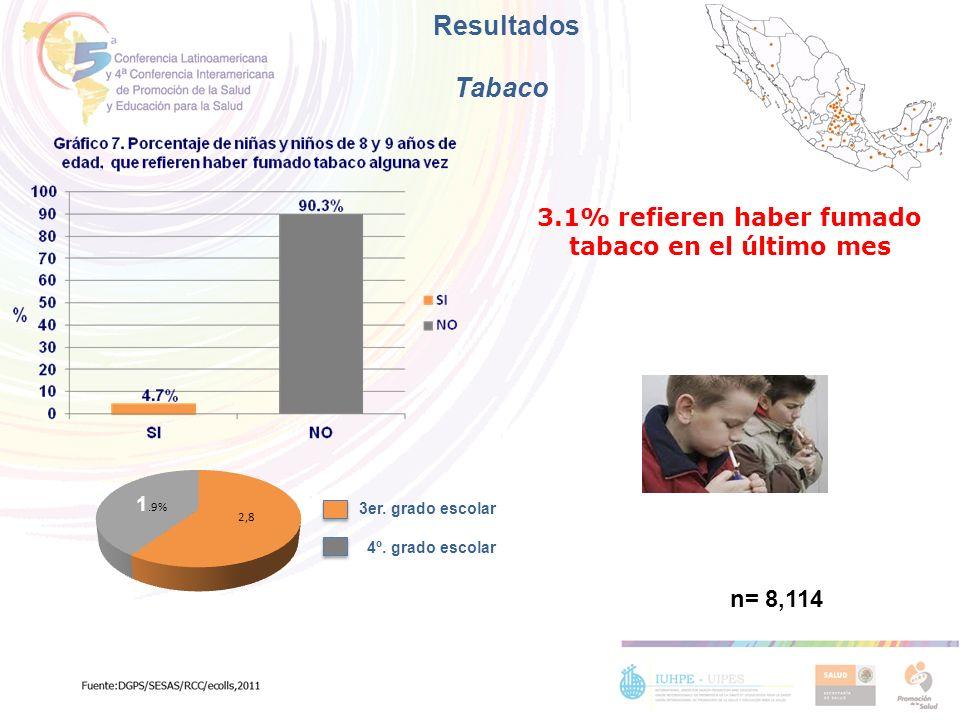 3.1% refieren haber fumado tabaco en el último mes