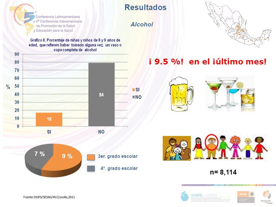 Resultados ¡ 9.5 %! en el ¡último mes! n= 8,114 Alcohol