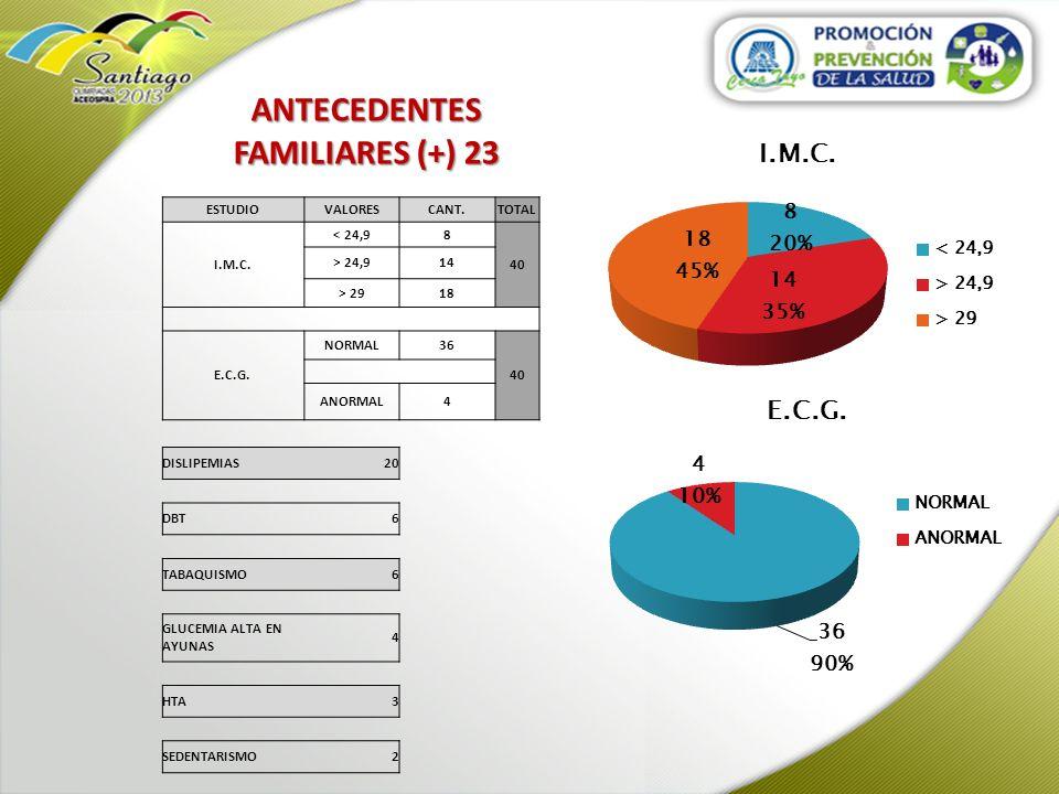 ANTECEDENTES FAMILIARES (+) 23