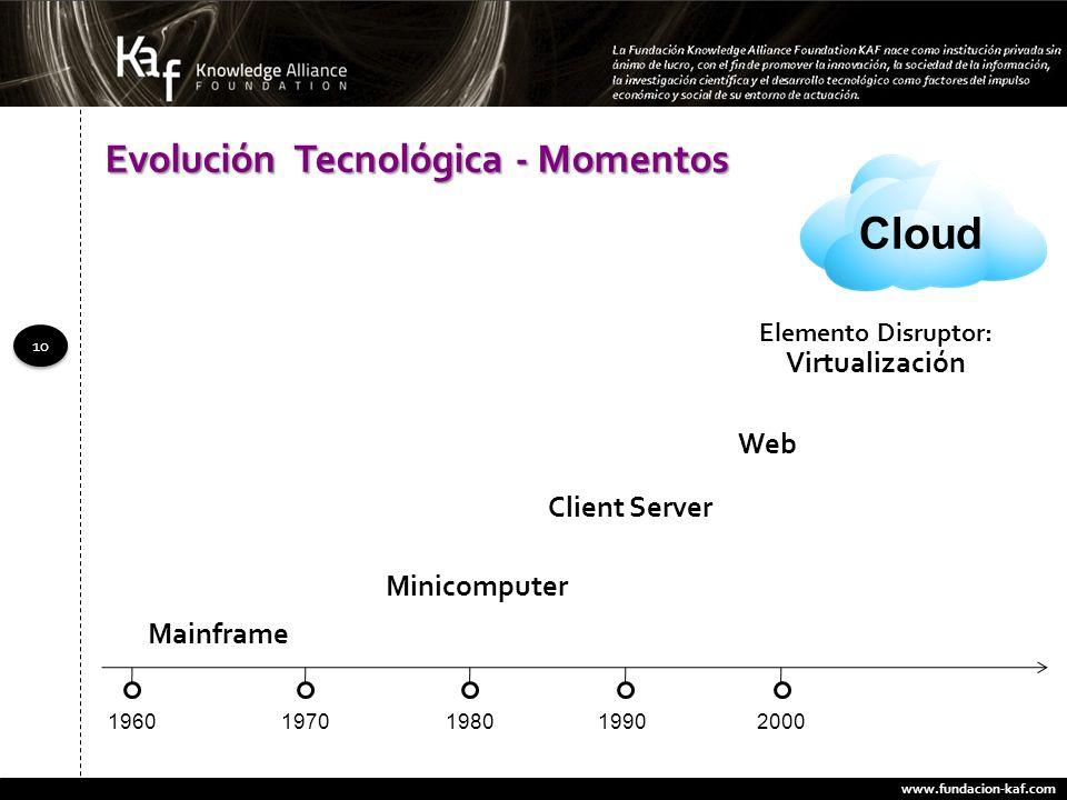 Evolución Tecnológica - Momentos