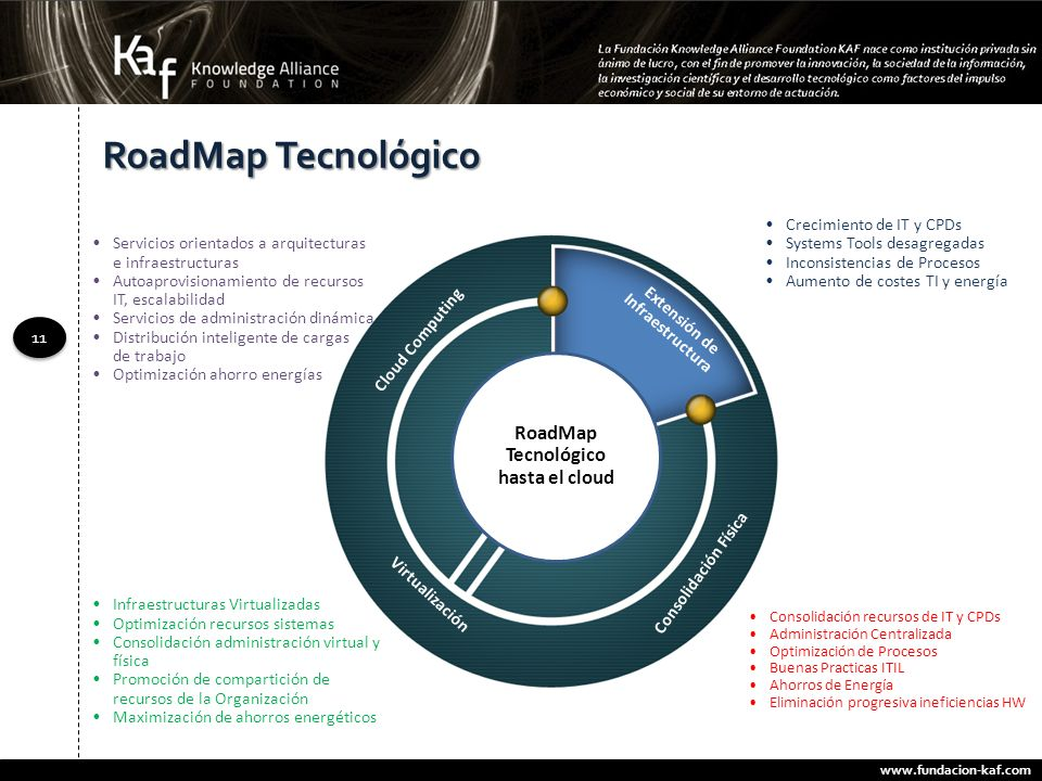 RoadMap Tecnológico RoadMap Tecnológico hasta el cloud