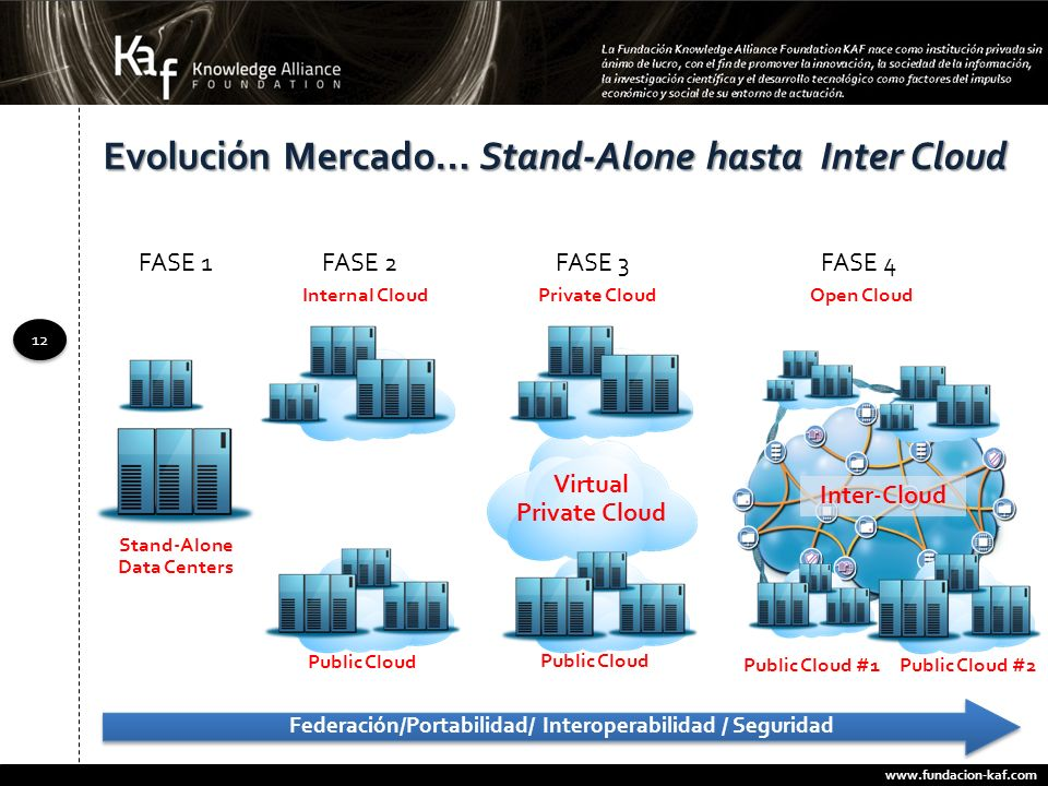 Evolución Mercado… Stand-Alone hasta Inter Cloud