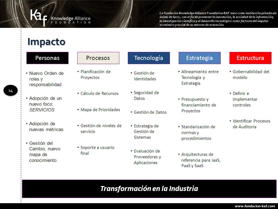 Transformación en la Industria