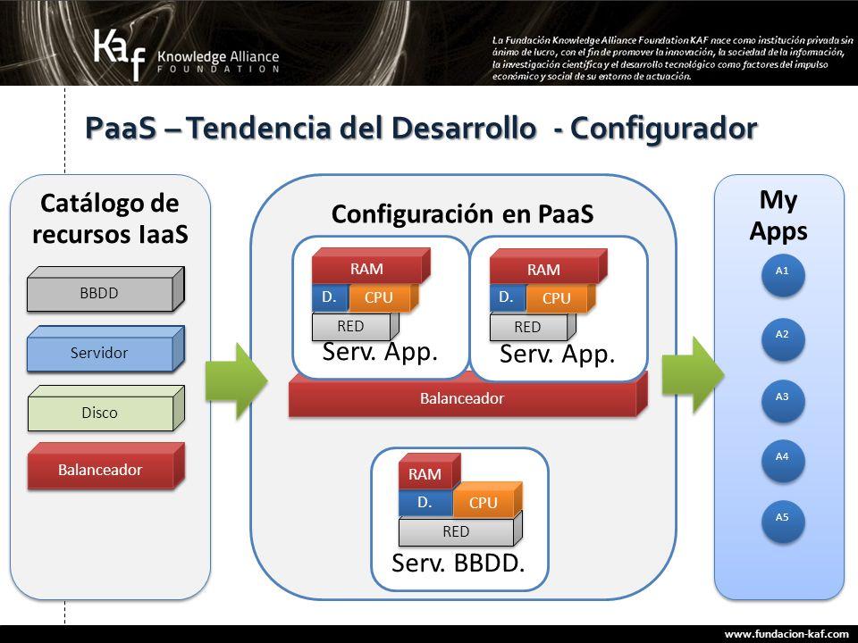 PaaS – Tendencia del Desarrollo - Configurador