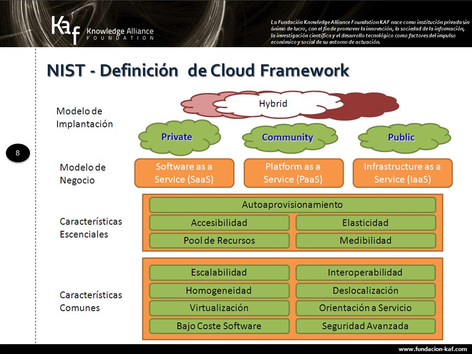 NIST - Definición de Cloud Framework