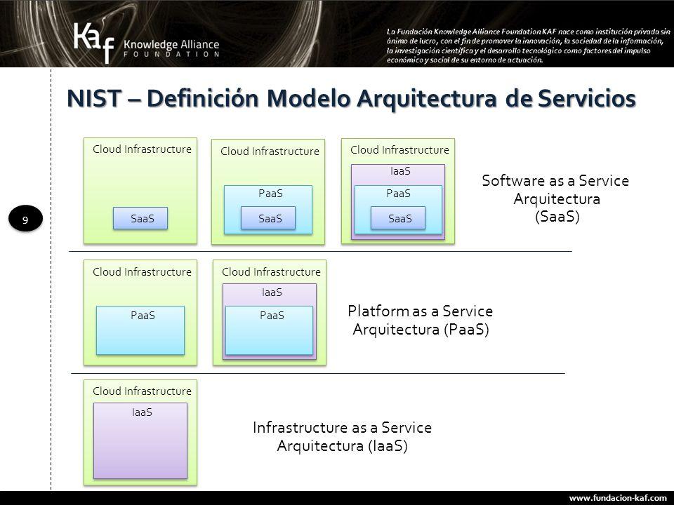 NIST – Definición Modelo Arquitectura de Servicios
