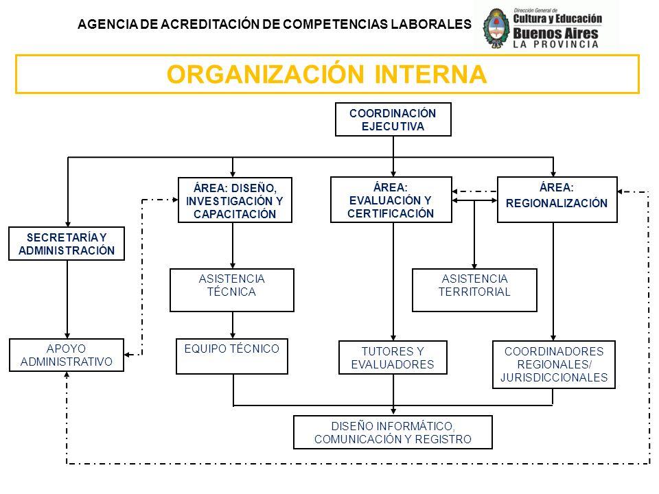 ORGANIZACIÓN INTERNA AGENCIA DE ACREDITACIÓN DE COMPETENCIAS LABORALES