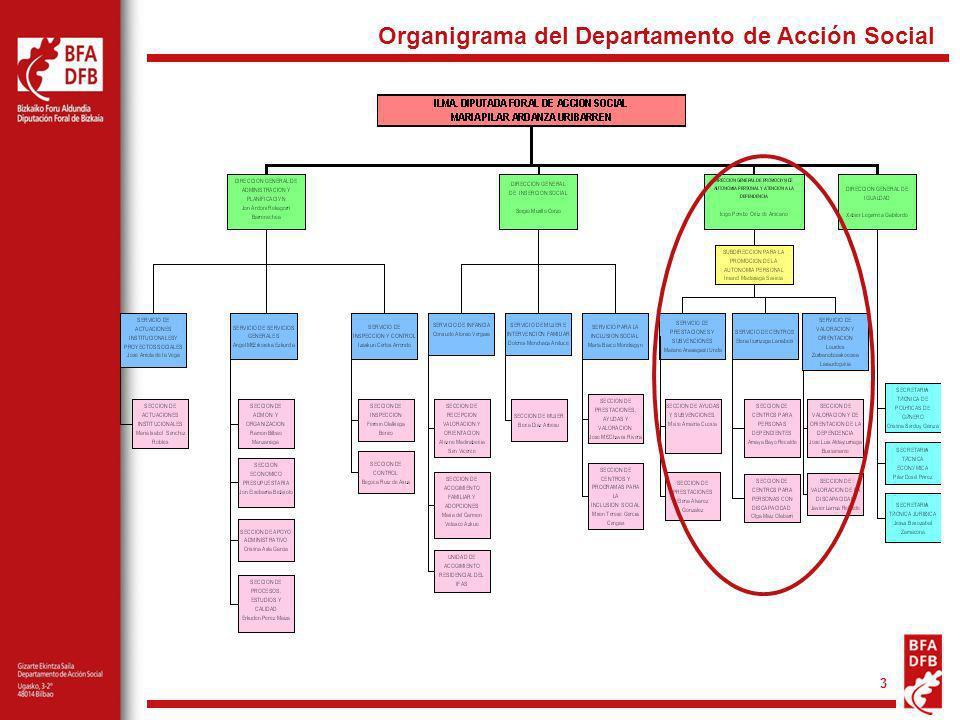 Organigrama del Departamento de Acción Social