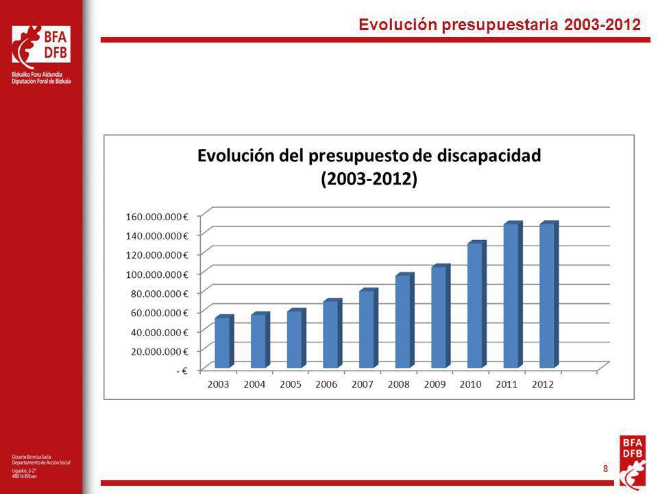 Evolución presupuestaria 2003-2012