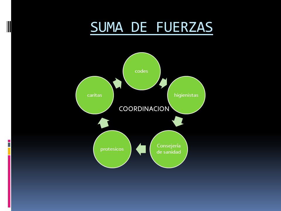 SUMA DE FUERZAS COORDINACION codes higienistas Consejería de sanidad
