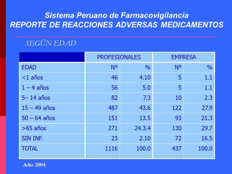 SISTEMA PERUANO DE FARMACOVIGILANCIA Ppt Descargar