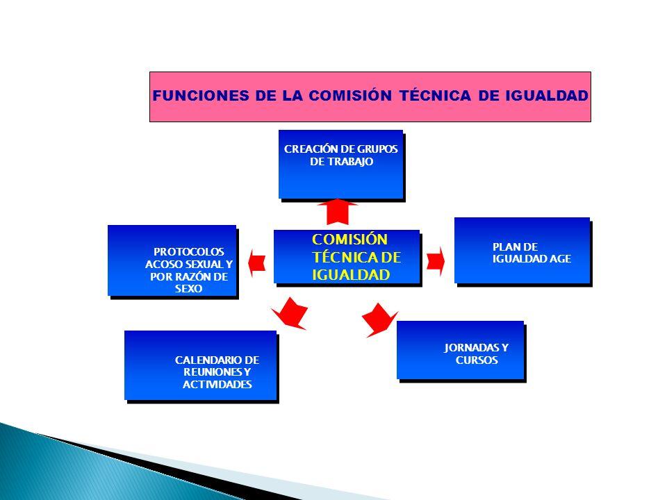 FUNCIONES DE LA COMISIÓN TÉCNICA DE IGUALDAD