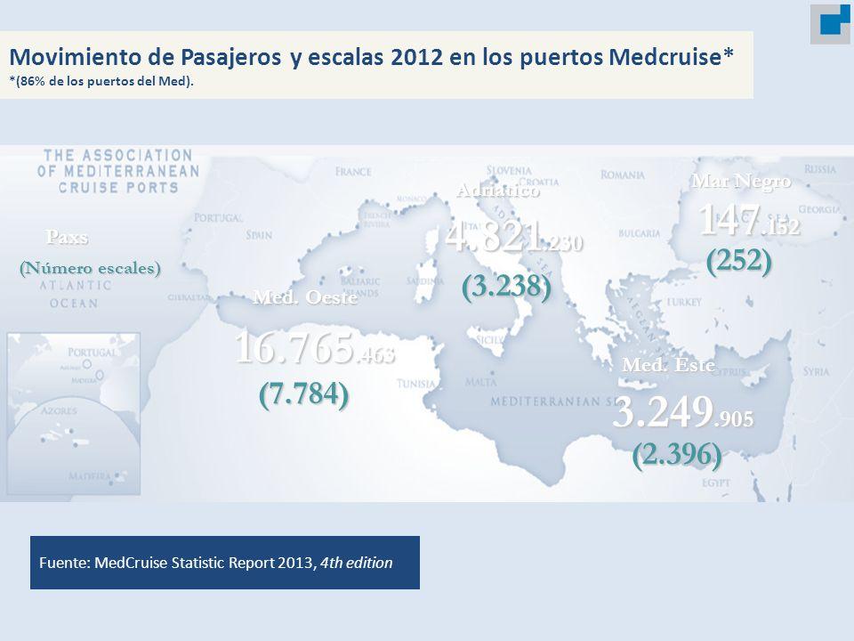 Movimiento de Pasajeros y escalas 2012 en los puertos Medcruise