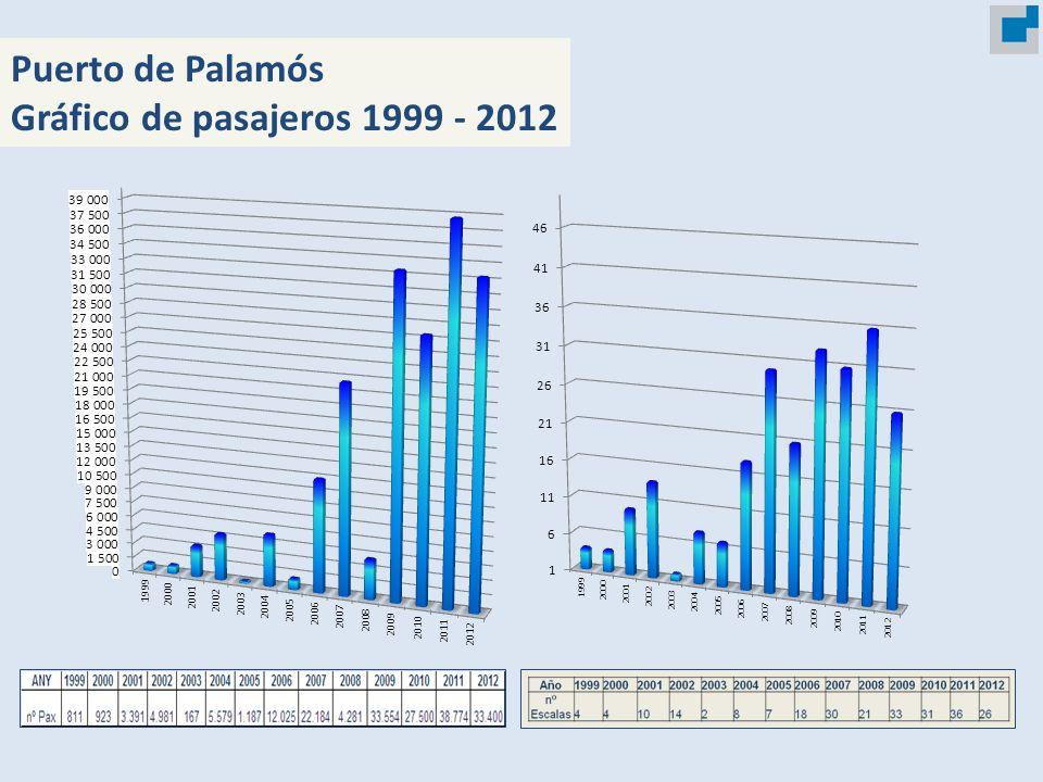 Puerto de Palamós Gráfico de pasajeros 1999 - 2012 18